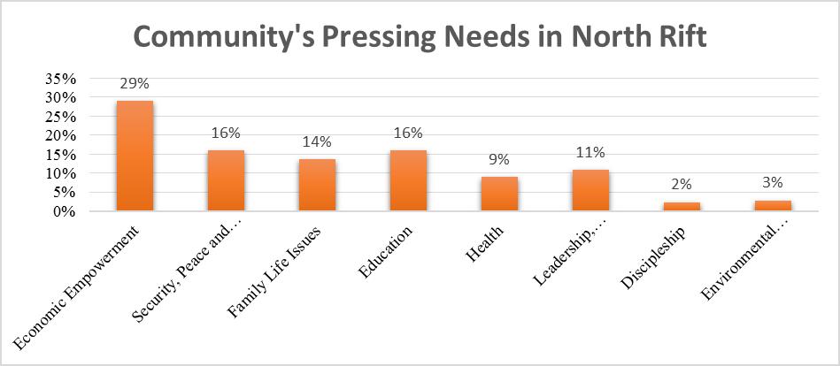 North Rift Community