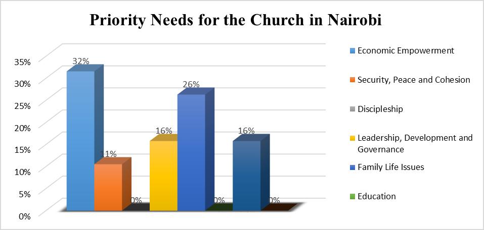 Nairobi Church