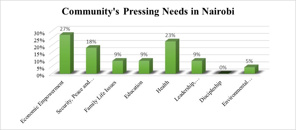 Nairobi Community