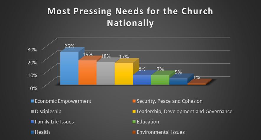 National Church