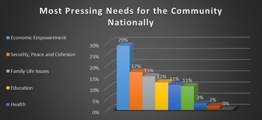 National Community