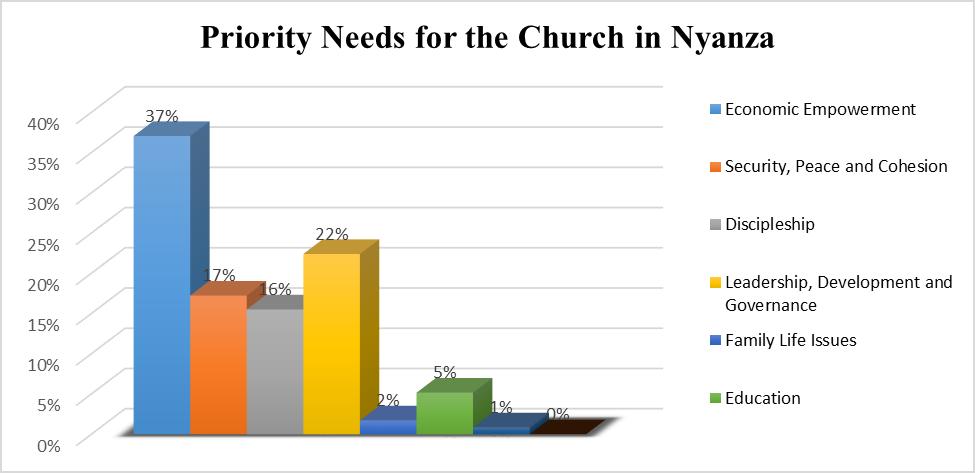 Nyanza Church