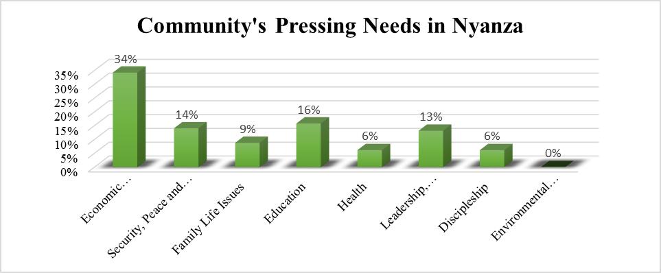 Nyanza Community