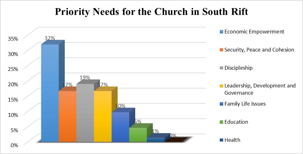South Rift Church