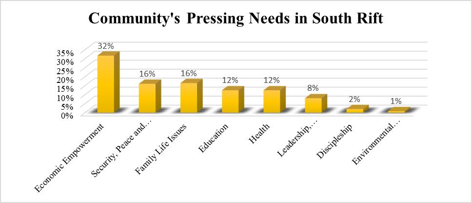 South Rift Community