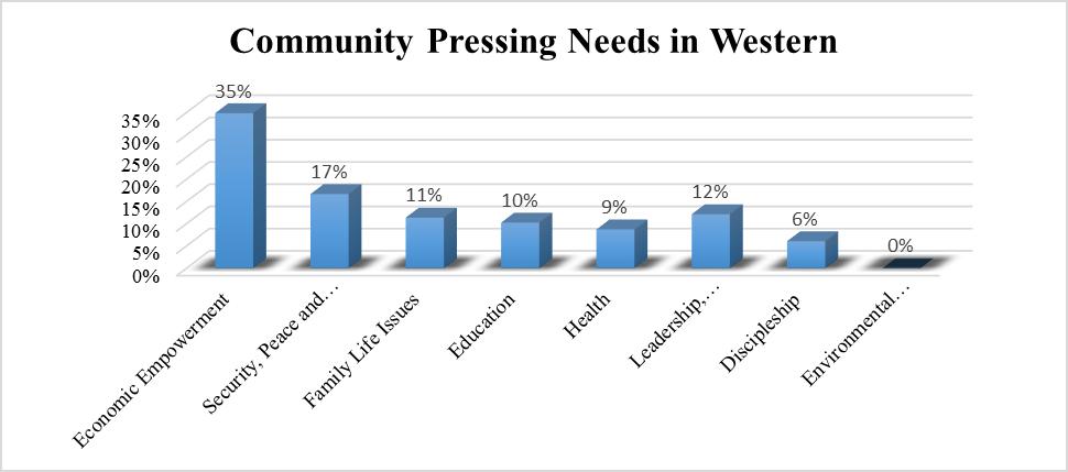 Western Community